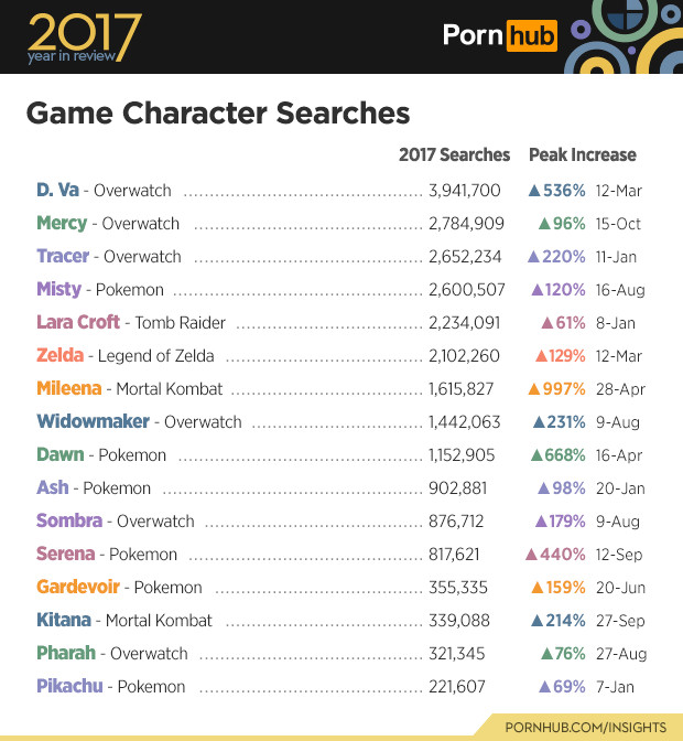pornhub statistique personne jeux